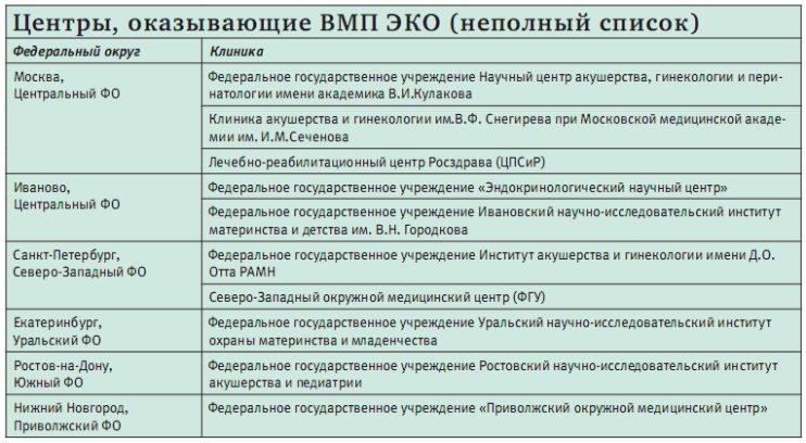 Записываемся на бюджетное ЭКО