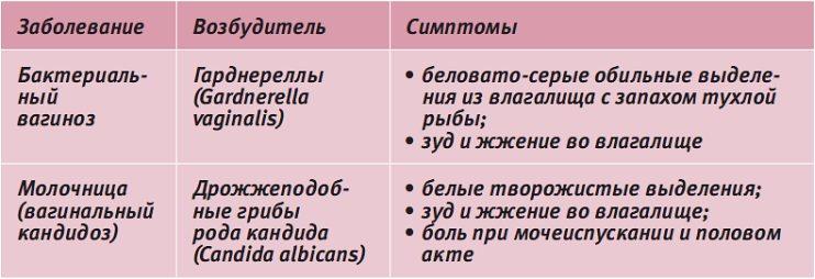 zhidkie-belie-videleniya-iz-vlagalisha-nepriyatniy-zapah
